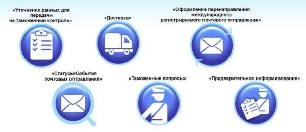 Информация по почтовым отправлениям Белпочта