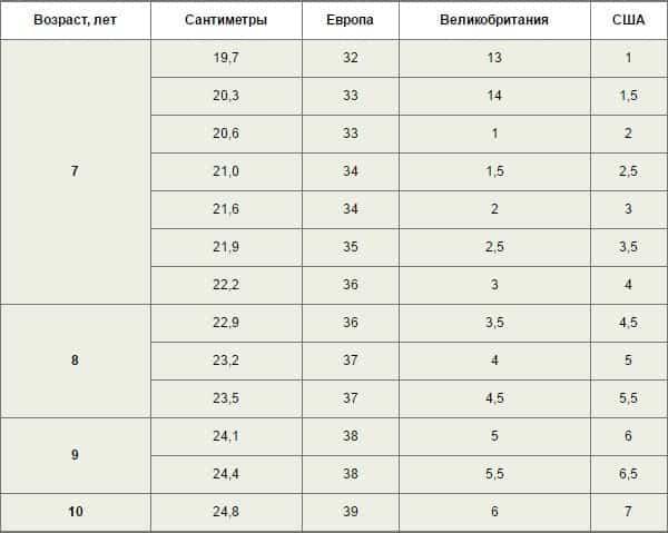 Таблица размеров детской обуви 7-10