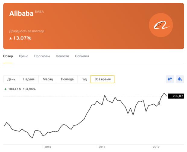 Купить акции «Alibaba» (BABA): цена, котировки и динамика стоимости акций онлайн | Тинькофф Инвестиции