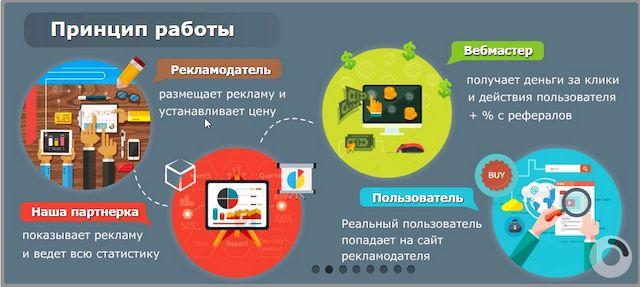 партнерская программа и кэшбэк принцип работы простыми словами от рекламодателя до вебмастера
