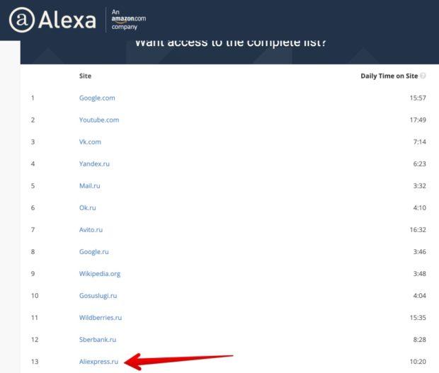 Популярность Алиэкспресс в России