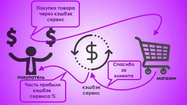 схема покупки через кэшбэк бэкит