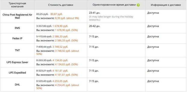 сколько стоит доставка по россии с алиэкспресс