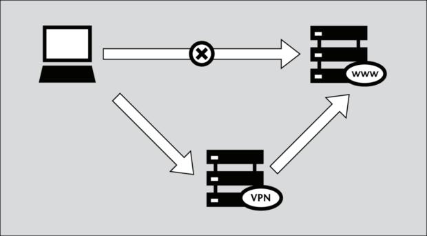 VPN как работает